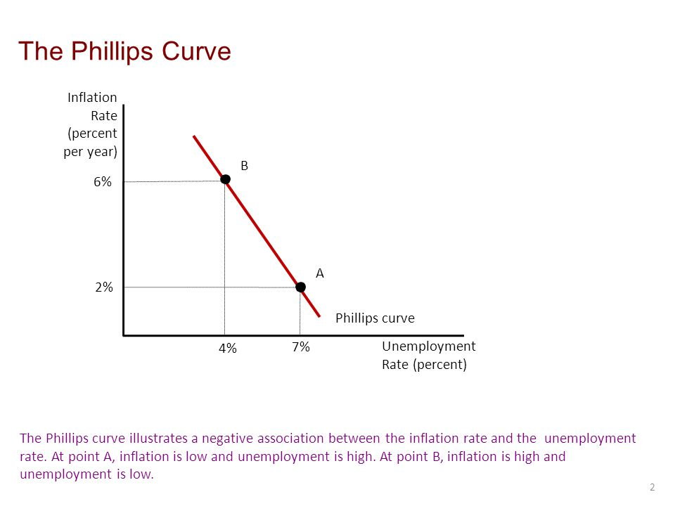The Phillips Curve 2 Inflation Rate (percent per year) Unemployment Rate (percent) 6% Phillips curve The Phillips curve illustrates a negative association between the inflation rate and the unemployment rate.