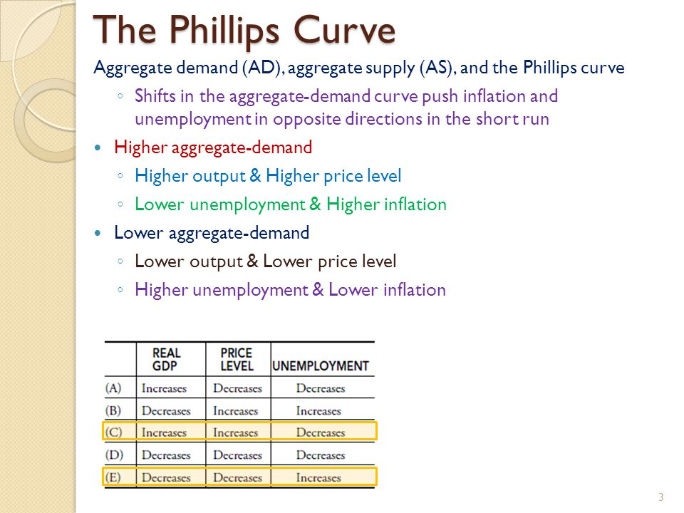 The Phillips Curve Aggregate demand (AD), aggregate supply (AS), and the Phillips curve ◦ Shifts in the aggregate-demand curve push inflation and unemployment in opposite directions in the short run Higher aggregate-demand ◦ Higher output & Higher price level ◦ Lower unemployment & Higher inflation Lower aggregate-demand ◦ Lower output & Lower price level ◦ Higher unemployment & Lower inflation 3