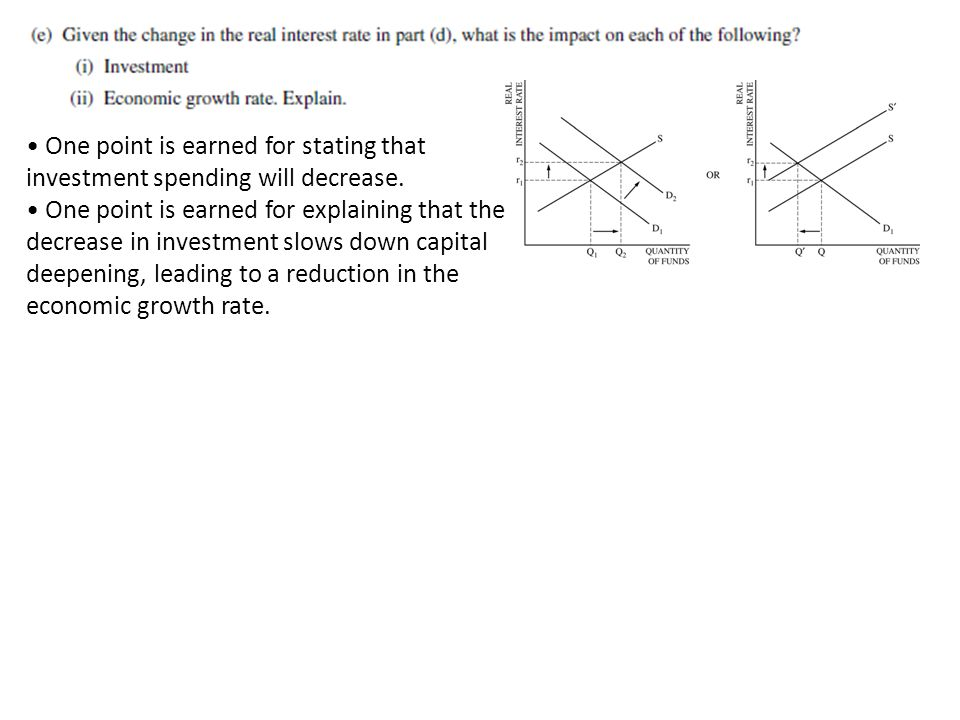 One point is earned for stating that investment spending will decrease.