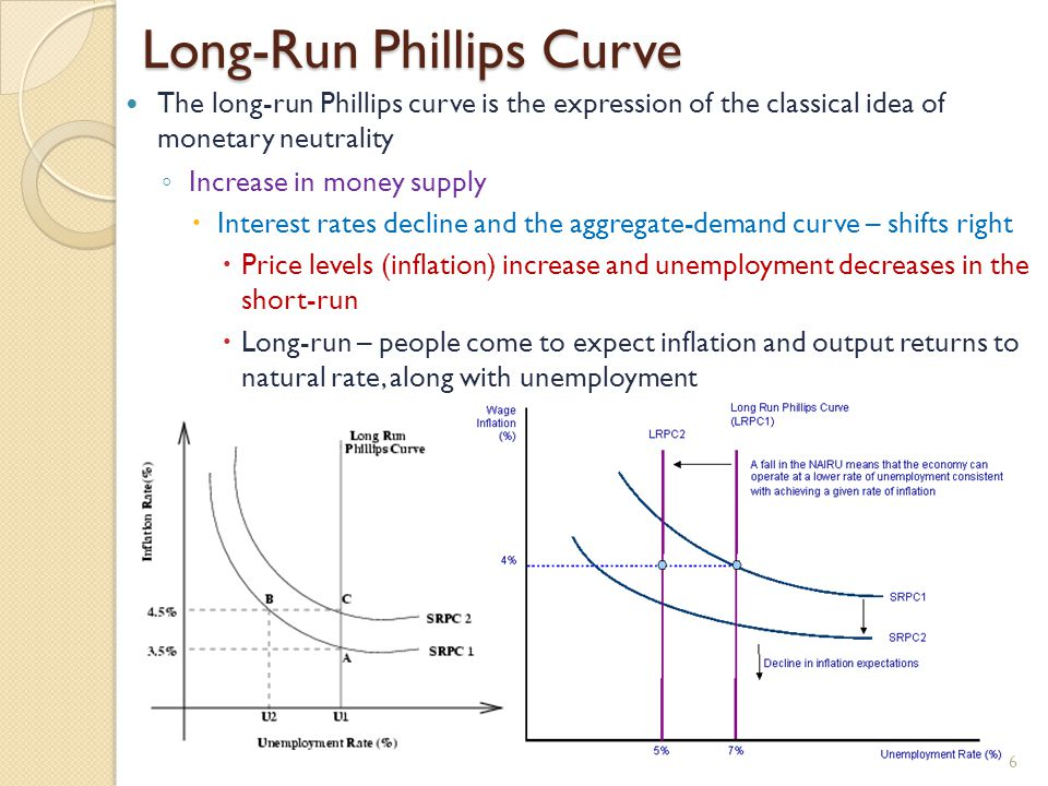 Long-Run Phillips Curve The long-run Phillips curve is the expression of the classical idea of monetary neutrality ◦ Increase in money supply  Interest rates decline and the aggregate-demand curve – shifts right  Price levels (inflation) increase and unemployment decreases in the short-run  Long-run – people come to expect inflation and output returns to natural rate, along with unemployment 6