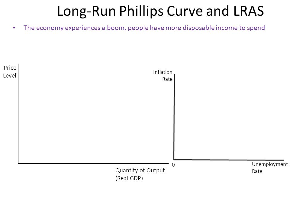 Long-Run Phillips Curve and LRAS The economy experiences a boom, people have more disposable income to spend Price Level Quantity of Output (Real GDP) Inflation Rate Unemployment Rate 0