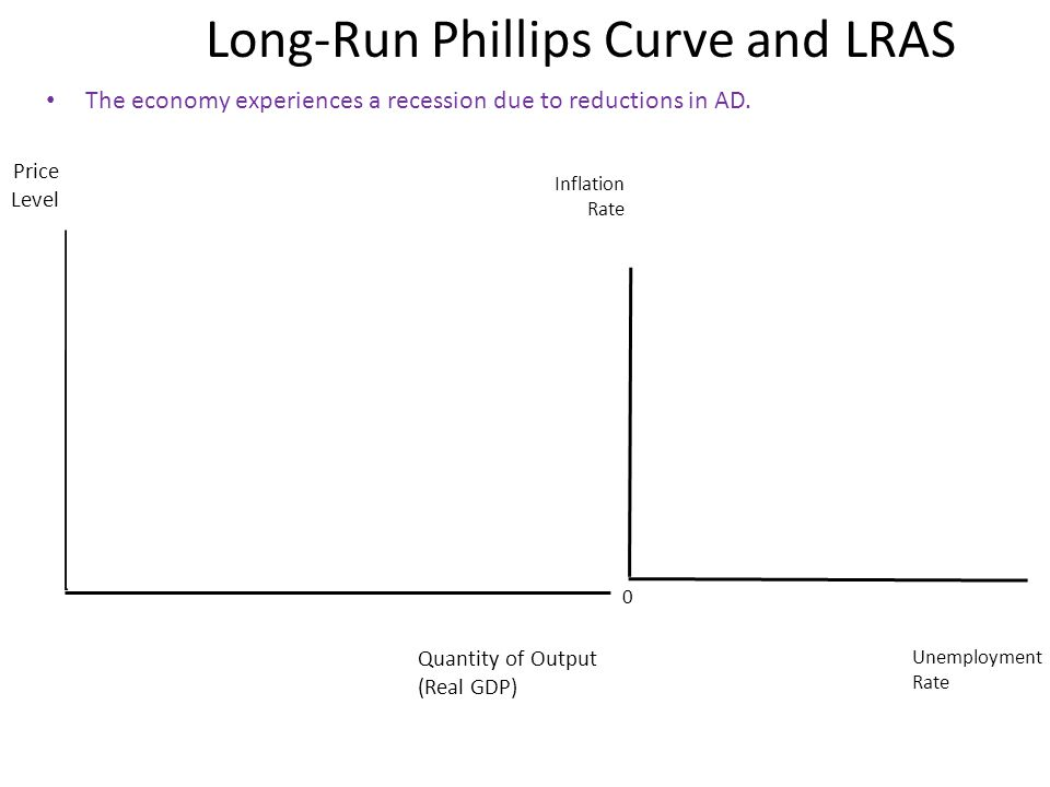 Long-Run Phillips Curve and LRAS Price Level Quantity of Output (Real GDP) Inflation Rate Unemployment Rate 0 The economy experiences a recession due to reductions in AD.