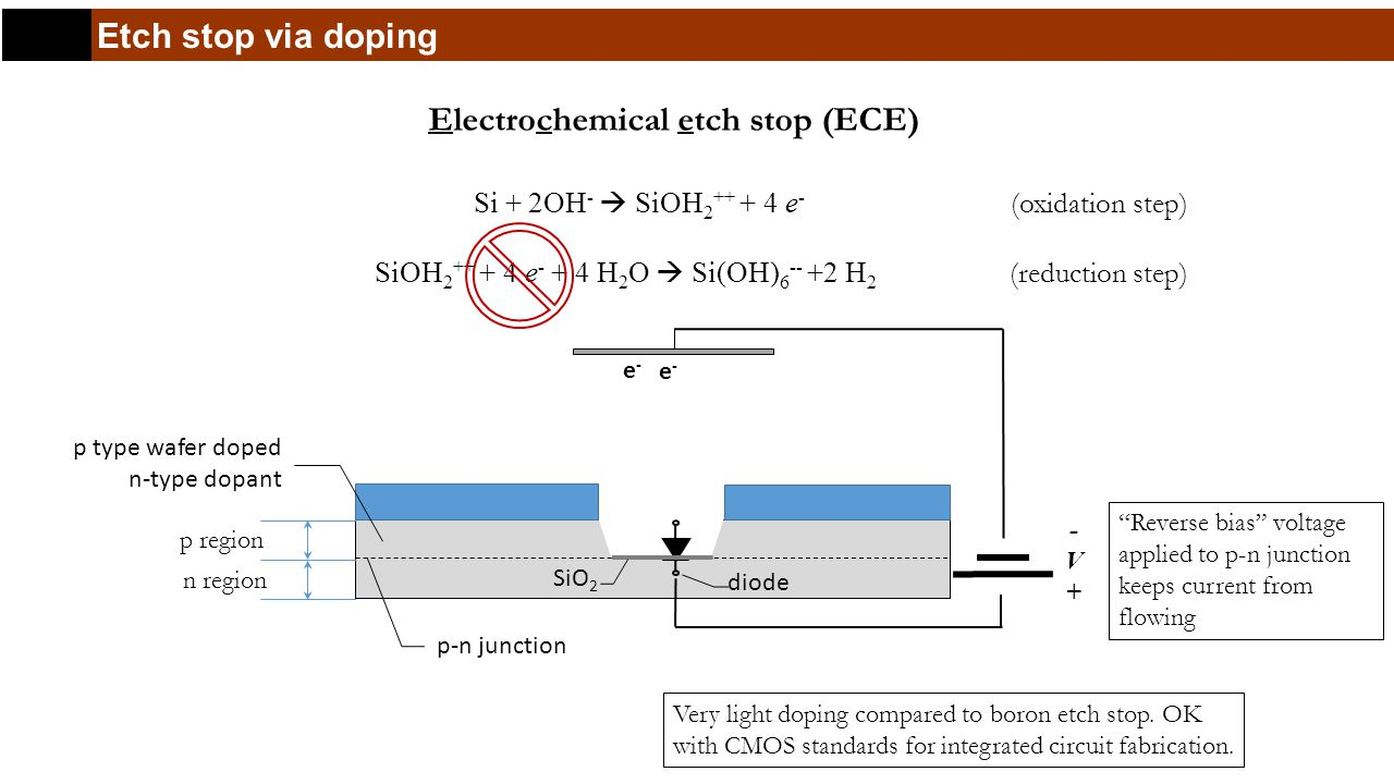 Etch stop via doping Electrochemical etch stop (ECE) Very light doping compared to boron etch stop.