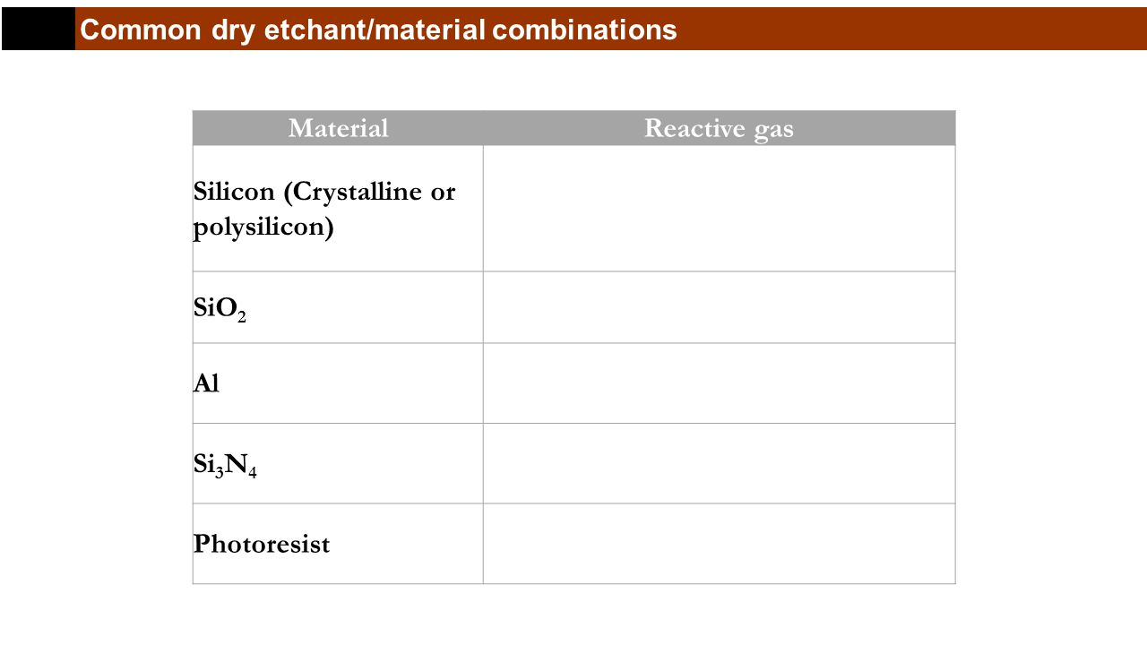 Common dry etchant/material combinations Material Reactive gas Silicon (Crystalline or polysilicon) Chlorine-base: Cl 2, CCl 2, F 2 Fluorine-base: XeF 2, CF 4, SF 6, NF 3 SiO 2 Fluorine-base: CF 4, SF 6, NF 3 Al Chlorine-base: Cl 2, CCl 4, SiCl 4, BCl 3 Si 3 N 4 Fluorine-base: CF 4, SF 6, NF 3 Photoresist O 2 (Ashing)