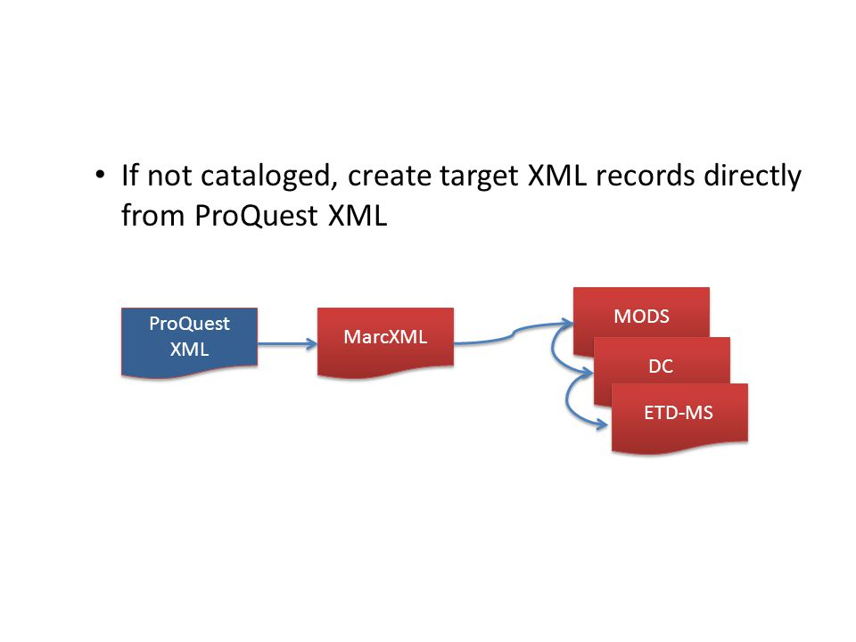 If not cataloged, create target XML records directly from ProQuest XML MODS DC MarcXML ETD-MS ProQuest XML