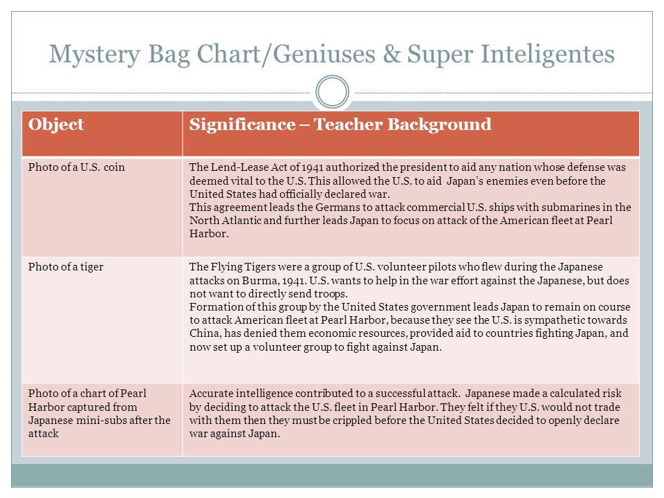 Mystery Bag Chart/Geniuses & Super Inteligentes ObjectSignificance – Teacher Background Photo of a U.S.