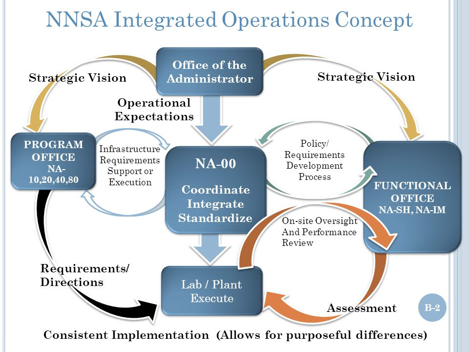 NNSA Integrated Operations Concept Lab / Plant Execute Lab / Plant Execute FUNCTIONAL OFFICE NA-SH, NA-IM FUNCTIONAL OFFICE NA-SH, NA-IM Office of the