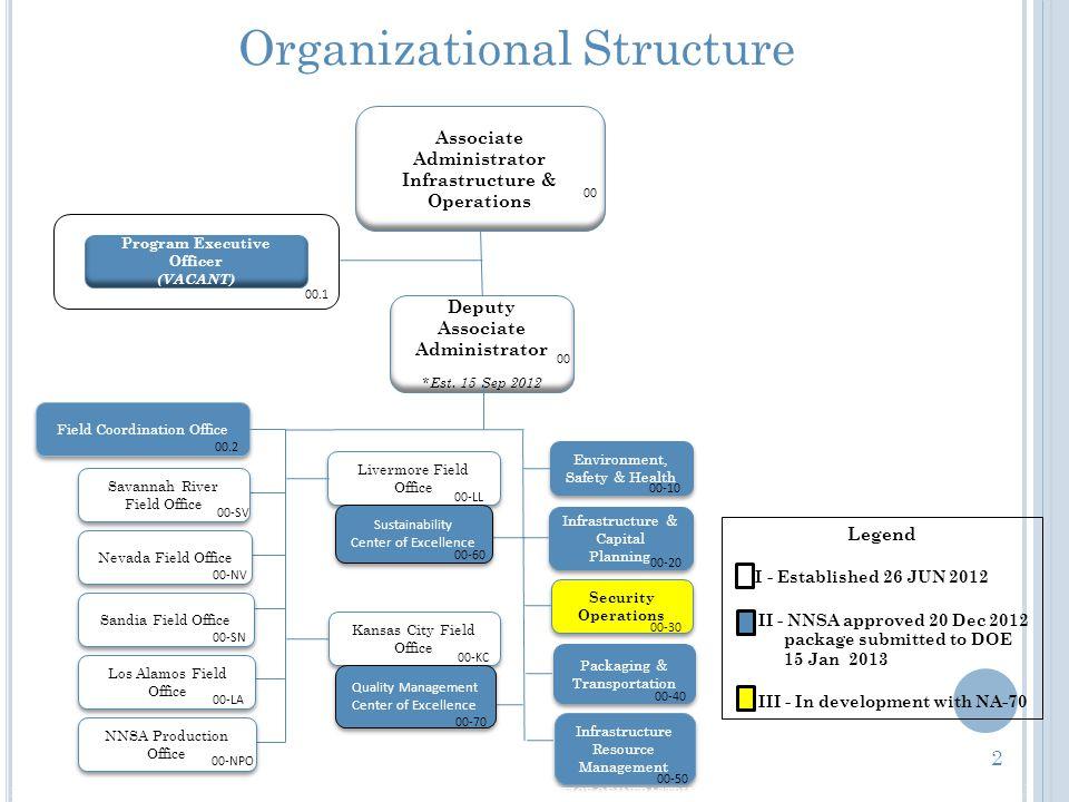 Organizational Structure 11 Associate Administrator Infrastructure & Operations Program Executive Officer (VACANT) Deputy Associate Administrator *Est