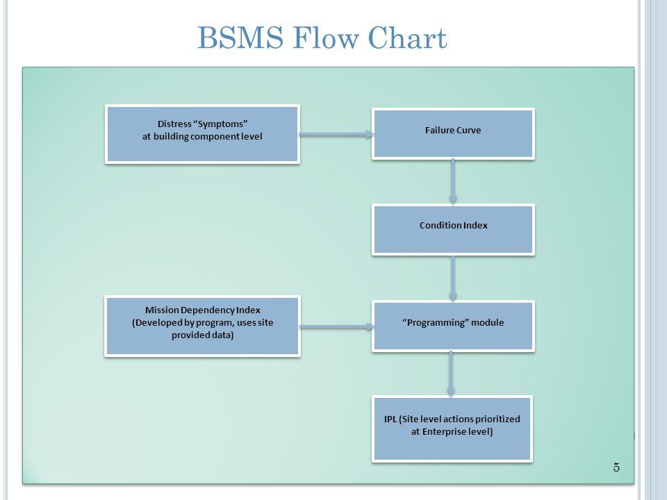 """BSMS Flow Chart Distress """"Symptoms"""" at building component level Distress """"Symptoms"""" at building component level Failure Curve Condition Index """"Program"""