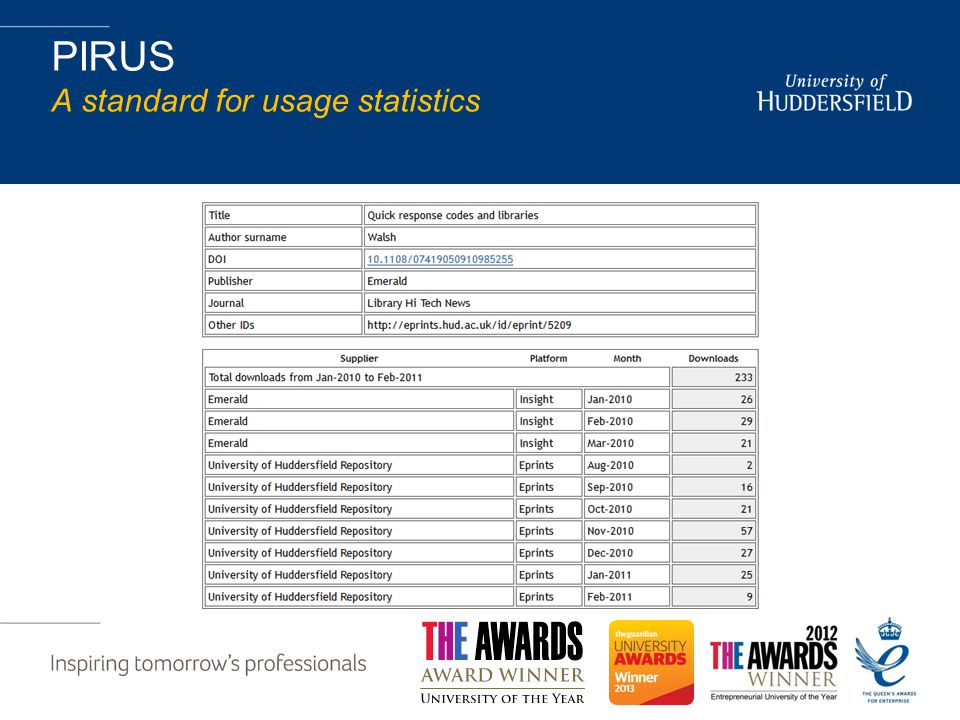PIRUS A standard for usage statistics