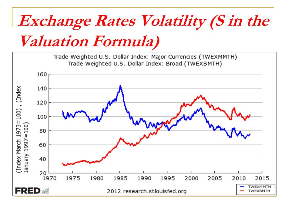 Exchange Rates Volatility (S in the Valuation Formula)