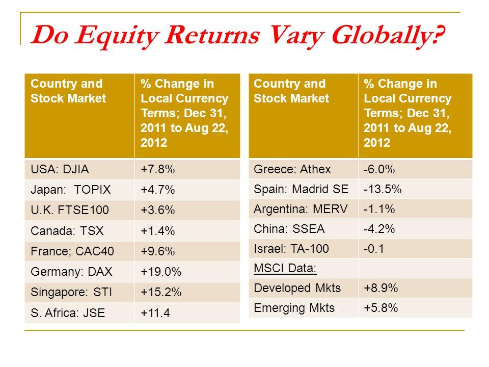Do Equity Returns Vary Globally.