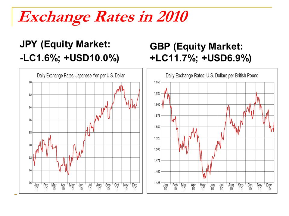 Exchange Rates in 2010 JPY (Equity Market: -LC1.6%; +USD10.0%) GBP (Equity Market: +LC11.7%; +USD6.9%)