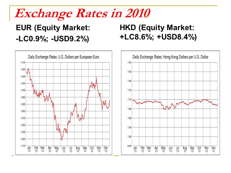 Exchange Rates in 2010 EUR (Equity Market: -LC0.9%; -USD9.2%) HKD (Equity Market: +LC8.6%; +USD8.4%)
