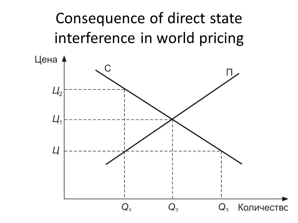 Consequence of direct state interference in world pricing