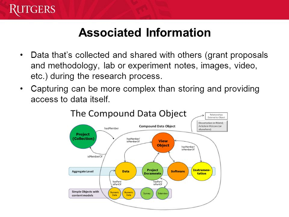 Associated Information Data that's collected and shared with others (grant proposals and methodology, lab or experiment notes, images, video, etc.) during the research process.