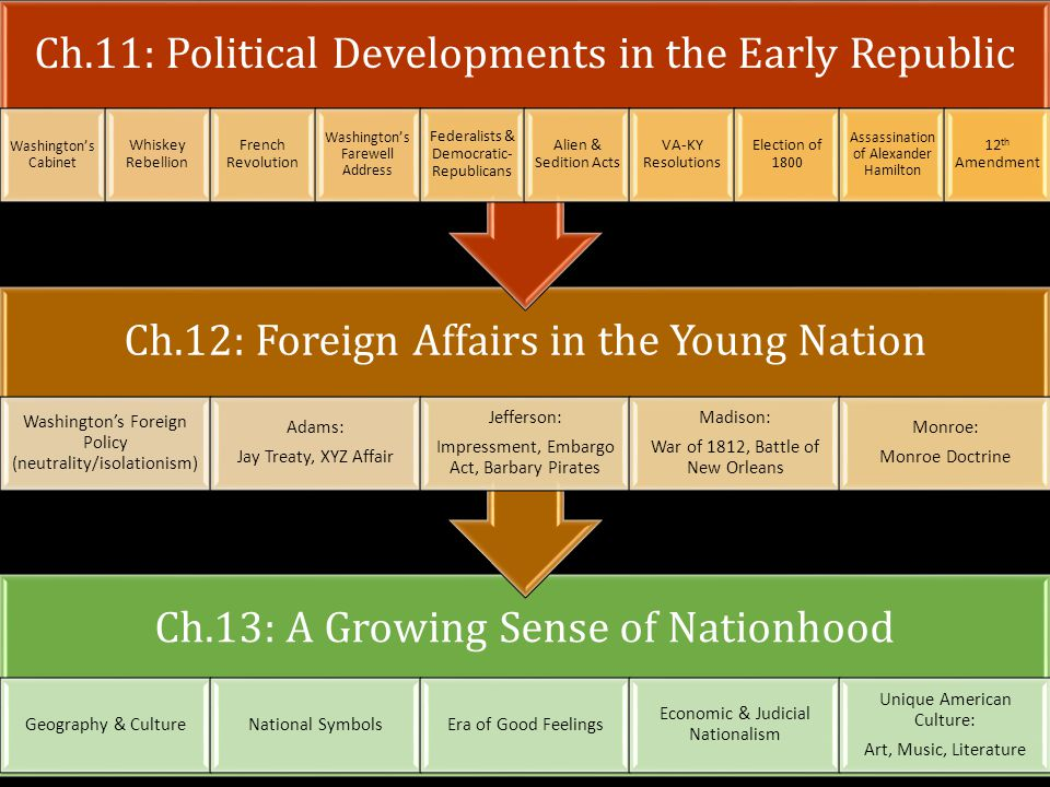 Ch.13: A Growing Sense of Nationhood Geography & CultureNational SymbolsEra of Good Feelings Economic & Judicial Nationalism Unique American Culture: