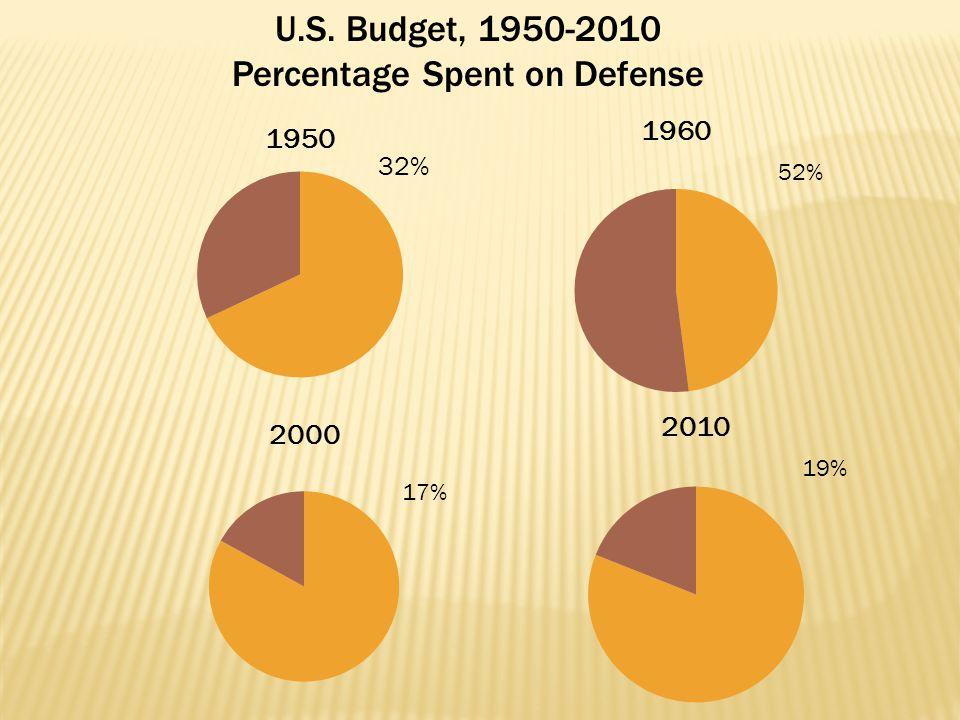 U.S. Budget, 1950-2010 Percentage Spent on Defense