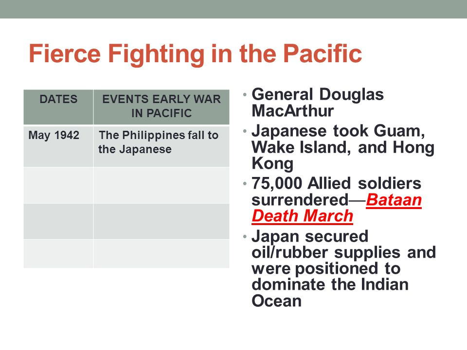 Fierce Fighting in the Pacific DATESEVENTS EARLY WAR IN PACIFIC May 1942The Philippines fall to the Japanese General Douglas MacArthur Japanese took G