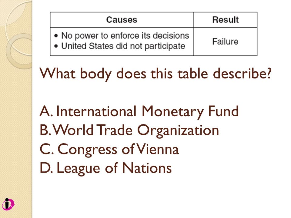 What body does this table describe? A. International Monetary Fund B. World Trade Organization C. Congress of Vienna D. League of Nations
