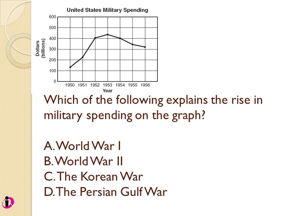 Which of the following explains the rise in military spending on the graph? A. World War I B. World War II C. The Korean War D. The Persian Gulf War