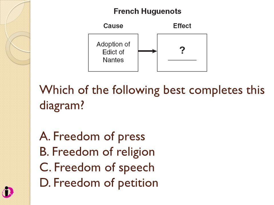 Which of the following best completes this diagram? A. Freedom of press B. Freedom of religion C. Freedom of speech D. Freedom of petition
