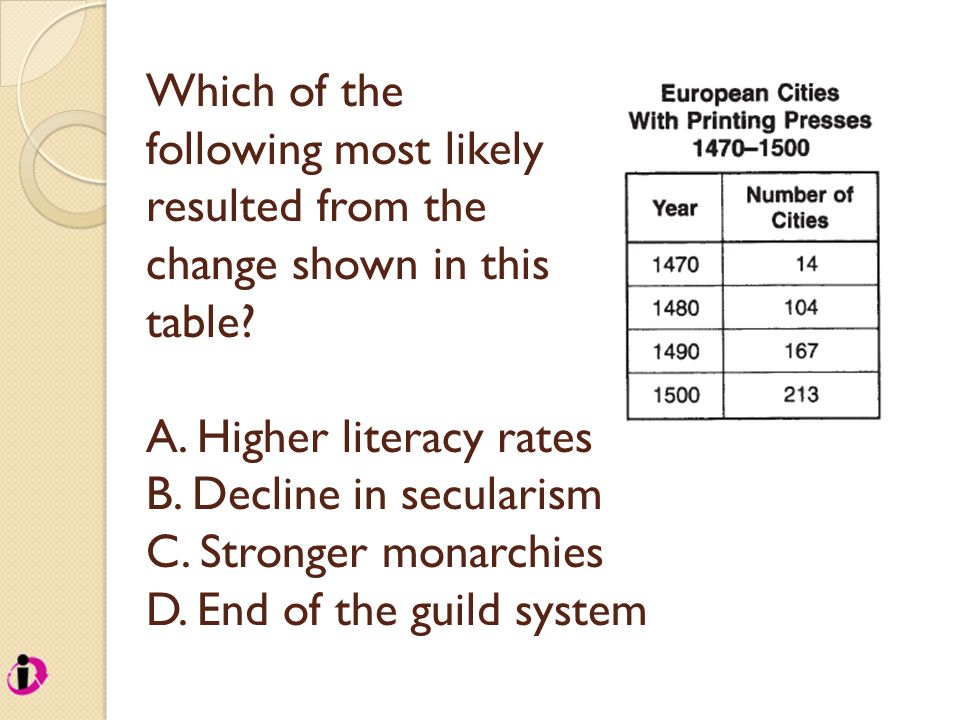 Which of the following most likely resulted from the change shown in this table? A. Higher literacy rates B. Decline in secularism C. Stronger monarch