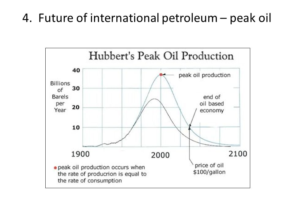 4. Future of international petroleum – peak oil