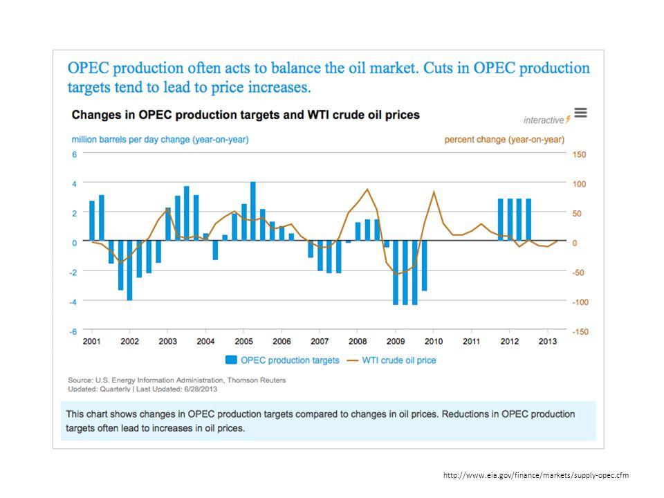 http://www.eia.gov/finance/markets/supply-opec.cfm