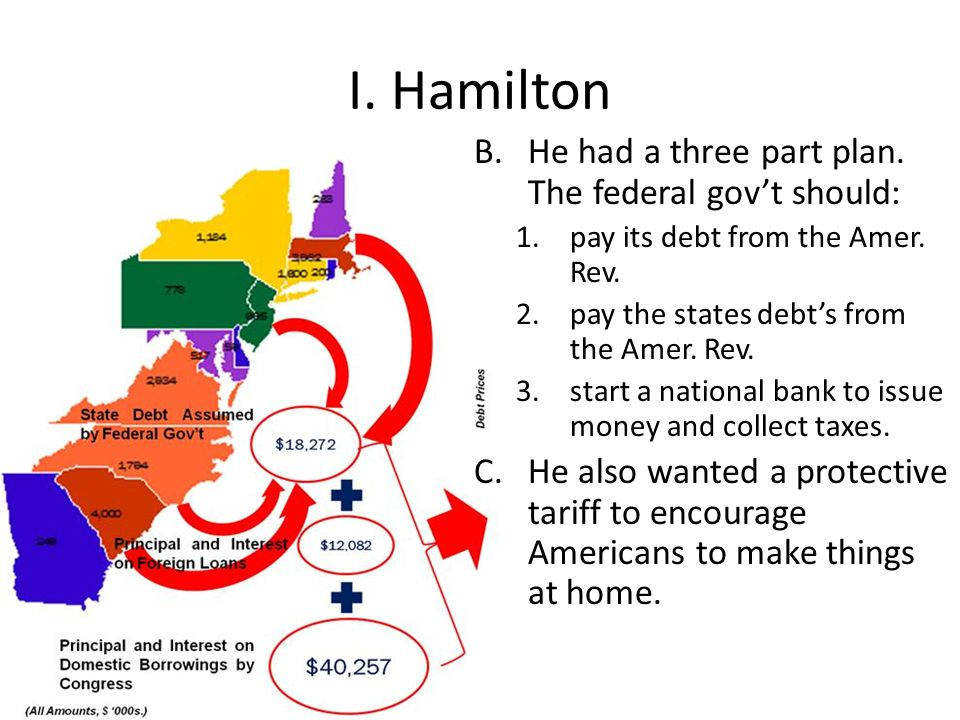 I. Hamilton B.He had a three part plan. The federal gov't should: 1.pay its debt from the Amer. Rev. 2.pay the states debt's from the Amer. Rev. 3.sta