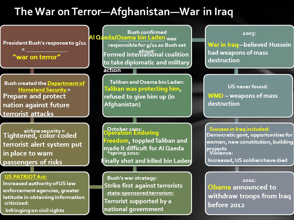 The War on Terror—Afghanistan—War in Iraq President Bush s response to 9/11 = _______________ Bush created the Department of Homeland Security = airline security = US PATRIOT Act: criticized: Bush s war strategy: state-sponsored terrorism: October 2001: *spring 2011: Taliban and Osama bin Laden: Bush confirmed _________________ was responsible for 9/11 so Bush set about: 2003: US never found: Success in Iraq included: Violence: 2011: war on terror Prepare and protect nation against future terrorist attacks Tightened, color-coded terrorist alert system put in place to warn passengers of risks Increased authority of US law enforcement agencies, greater latitude in obtaining information Infringing on civil rights Al Qaeda/Osama bin Laden Formed international coalition to take diplomatic and military action Taliban was protecting him, refused to give him up (in Afghanistan) Operation Enduring Freedom, toppled Taliban and made it difficult for Al Qaeda Finally shot and killed bin Laden Strike first against terrorists Terrorist supported by a national government War in Iraq—believed Hussein had weapons of mass destruction WMD – weapons of mass destruction Democratic govt, opportunities for women, new constitution, building projects Increased, US soldiers have died Obama announced to withdraw troops from Iraq before 2012