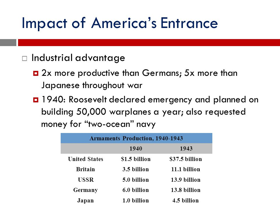 Impact of America's Entrance  Industrial advantage  2x more productive than Germans; 5x more than Japanese throughout war  1940: Roosevelt declared