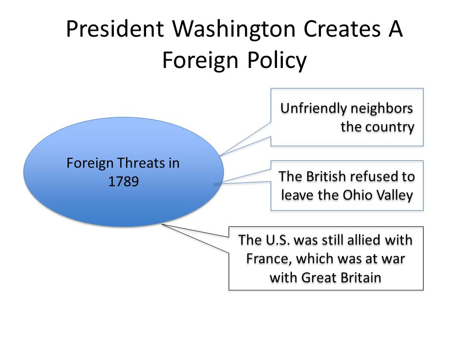 President Washington Creates A Foreign Policy Foreign Threats in 1789 Unfriendly neighbors surround the country The British refused to leave the Ohio