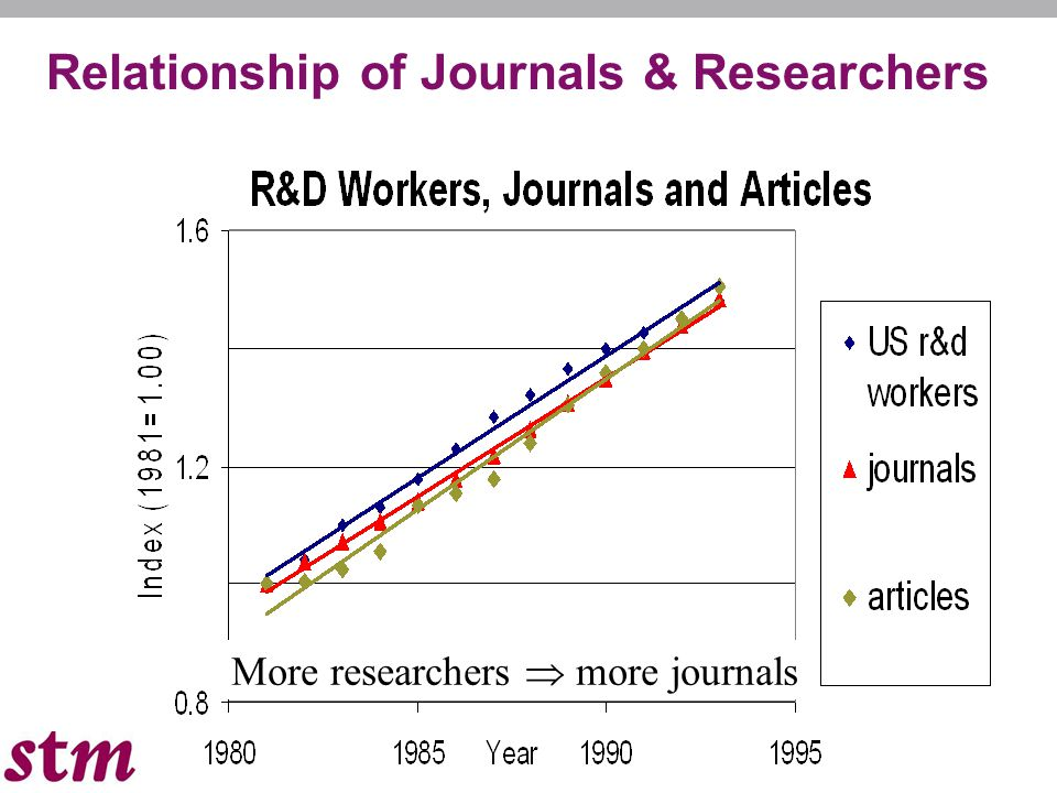 Relationship of Journals & Researchers More researchers  more journals