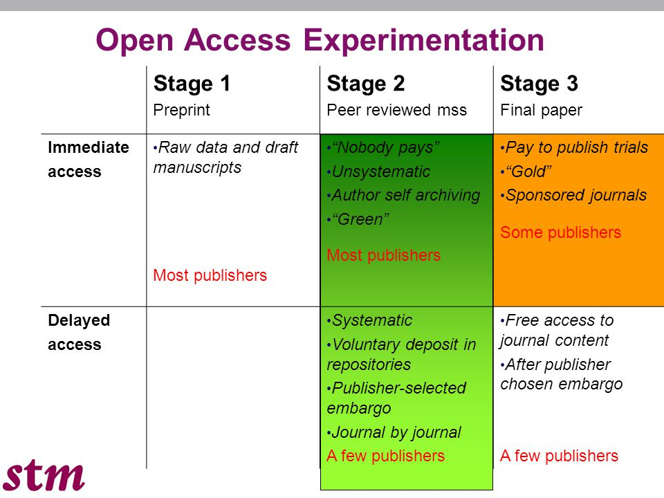 Open Access Experimentation Stage 1 Preprint Stage 2 Peer reviewed mss Stage 3 Final paper Immediate access Raw data and draft manuscripts Most publishers Nobody pays Unsystematic Author self archiving Green Most publishers Pay to publish trials Gold Sponsored journals Some publishers Delayed access Systematic Voluntary deposit in repositories Publisher-selected embargo Journal by journal A few publishers Free access to journal content After publisher chosen embargo A few publishers