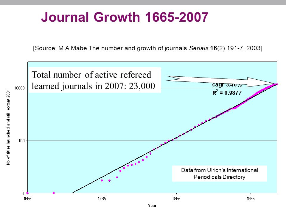 Journal Growth 1665-2007 Data from Ulrich's International Periodicals Directory Total number of active refereed learned journals in 2007: 23,000 [Source: M A Mabe The number and growth of journals Serials 16(2).191-7, 2003]
