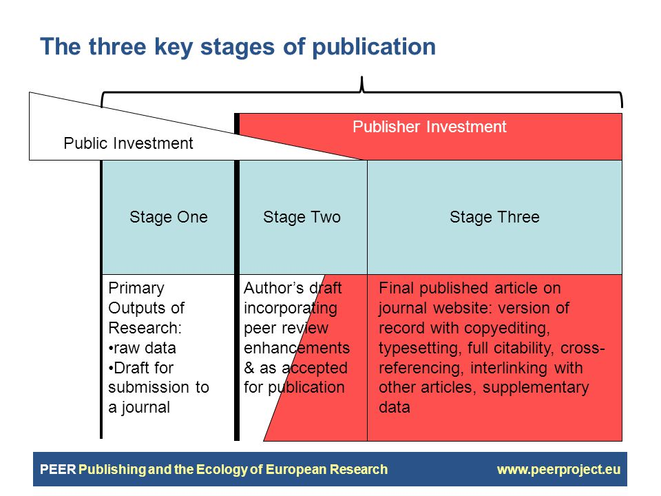 PEER Publishing and the Ecology of European Research www.peerproject.eu The three key stages of publication Stage Three Final published article on journal website: version of record with copyediting, typesetting, full citability, cross- referencing, interlinking with other articles, supplementary data Stage One Primary Outputs of Research: raw data Draft for submission to a journal Stage Two Publisher Investment Author's draft incorporating peer review enhancements & as accepted for publication Public Investment