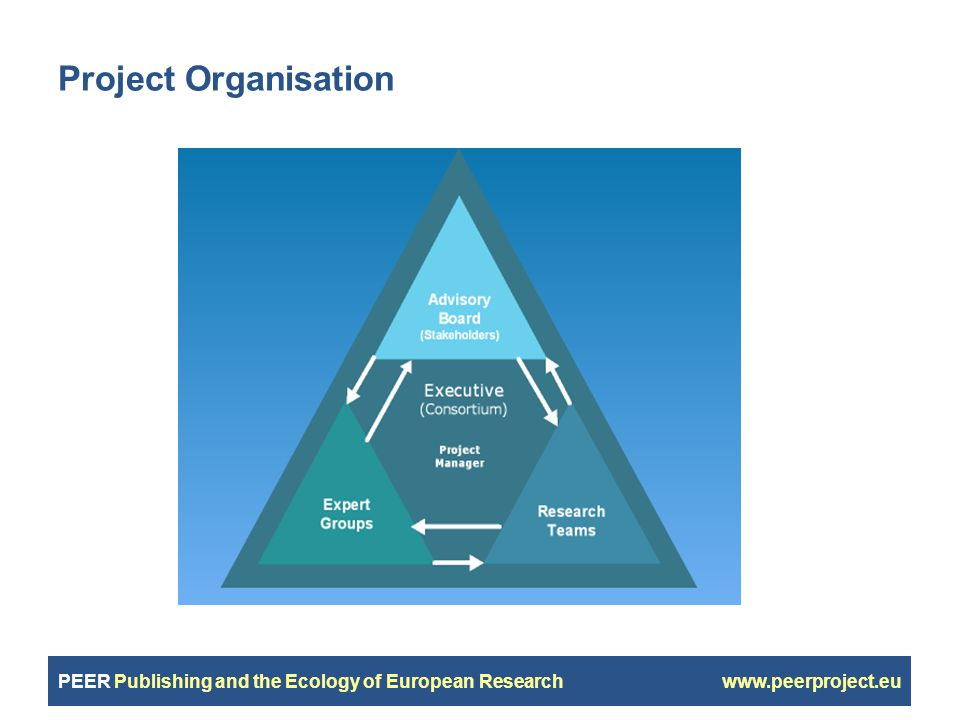 PEER Publishing and the Ecology of European Research www.peerproject.eu Project Organisation