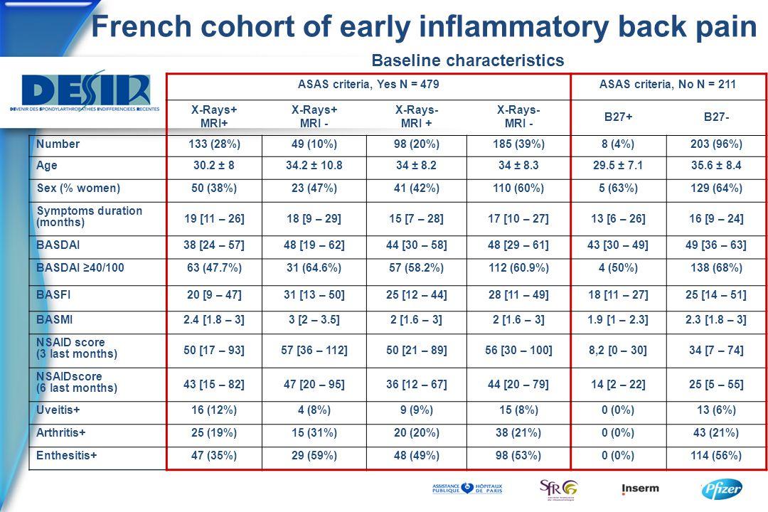 French cohort of early inflammatory back pain Baseline characteristics ASAS criteria, Yes N = 479ASAS criteria, No N = 211 X-Rays+ MRI+ X-Rays+ MRI - X-Rays- MRI + X-Rays- MRI - B27+B27- Number133 (28%)49 (10%)98 (20%)185 (39%)8 (4%)203 (96%) Age30.2 ± 834.2 ± 10.834 ± 8.234 ± 8.329.5 ± 7.135.6 ± 8.4 Sex (% women)50 (38%)23 (47%)41 (42%)110 (60%)5 (63%)129 (64%) Symptoms duration (months) 19 [11 – 26]18 [9 – 29]15 [7 – 28]17 [10 – 27]13 [6 – 26]16 [9 – 24] BASDAI38 [24 – 57]48 [19 – 62]44 [30 – 58]48 [29 – 61]43 [30 – 49]49 [36 – 63] BASDAI ≥40/10063 (47.7%)31 (64.6%)57 (58.2%)112 (60.9%)4 (50%)138 (68%) BASFI20 [9 – 47]31 [13 – 50]25 [12 – 44]28 [11 – 49]18 [11 – 27]25 [14 – 51] BASMI2.4 [1.8 – 3]3 [2 – 3.5]2 [1.6 – 3] 1.9 [1 – 2.3]2.3 [1.8 – 3] NSAID score (3 last months) 50 [17 – 93]57 [36 – 112]50 [21 – 89]56 [30 – 100]8,2 [0 – 30]34 [7 – 74] NSAIDscore (6 last months) 43 [15 – 82]47 [20 – 95]36 [12 – 67]44 [20 – 79]14 [2 – 22]25 [5 – 55] Uveitis+16 (12%)4 (8%)9 (9%)15 (8%)0 (0%)13 (6%) Arthritis+25 (19%)15 (31%)20 (20%)38 (21%)0 (0%)43 (21%) Enthesitis+47 (35%)29 (59%)48 (49%)98 (53%)0 (0%)114 (56%)