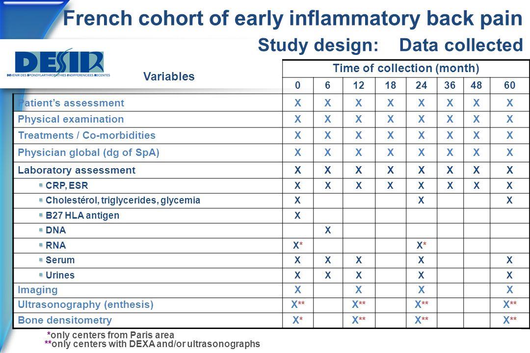 French cohort of early inflammatory back pain Variables Time of collection (month) 06121824364860 Patient's assessmentXXXXXXXX Physical examinationXXXXXXXX Treatments / Co-morbiditiesXXXXXXXX Physician global (dg of SpA)XXXXXXXX Laboratory assessmentXXXXXXXX CRP, ESRXXXXXXXX Cholestérol, triglycerides, glycemiaXXX B27 HLA antigenX DNAX RNAX*X*X*X* SerumXXXXX UrinesXXXXX ImagingXXXX Ultrasonography (enthesis)X ** Bone densitometryX*X* X ** Study design: Data collected *only centers from Paris area **only centers with DEXA and/or ultrasonographs