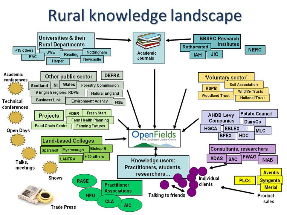 Rural knowledge landscape