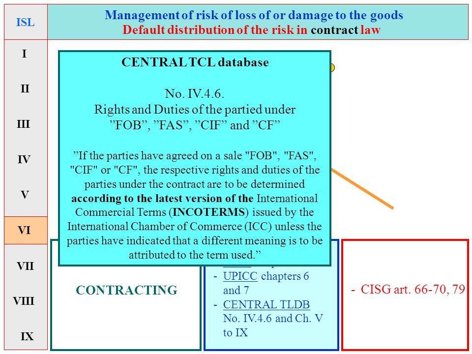CONTRACTING Management of risk of loss of or damage to the goods ISC -CISG art. 66-70, 79 Default distribution of the risk in contract law -PECL chapt