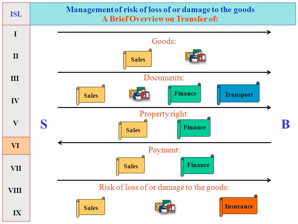 Risk of loss of or damage to the goods: Management of risk of loss of or damage to the goods ISL A Brief Overview on Transfer of: I II V VI VII IX IV