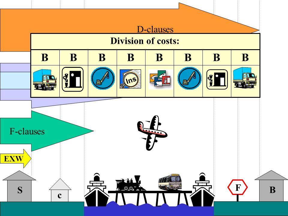 c F-clauses F EXW S B C-clausesD-clauses BBBBBBBB Ins Division of costs: