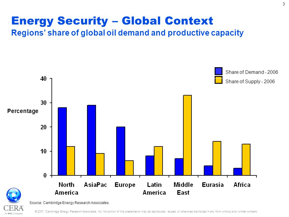 © 2007, Cambridge Energy Research Associates, Inc. No portion of this presentation may be reproduced, reused, or otherwise distributed in any form wit