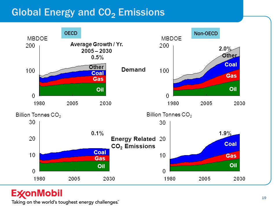 19 Global Energy and CO 2 Emissions MBDOE Oil Gas Coal Other Demand 0.5% 2.0% Average Growth / Yr.