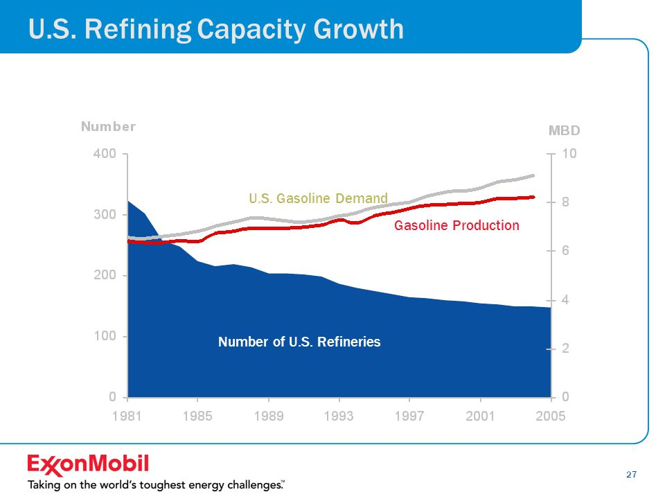 27 U.S. Refining Capacity Growth U.S. Gasoline Demand Gasoline Production Number of U.S. Refineries