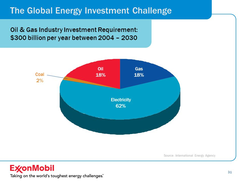 31 Source: International Energy Agency The Global Energy Investment Challenge Oil & Gas Industry Investment Requirement: $300 billion per year between 2004 – 2030 Gas 18% Electricity 62% Oil 18% Coal 2%