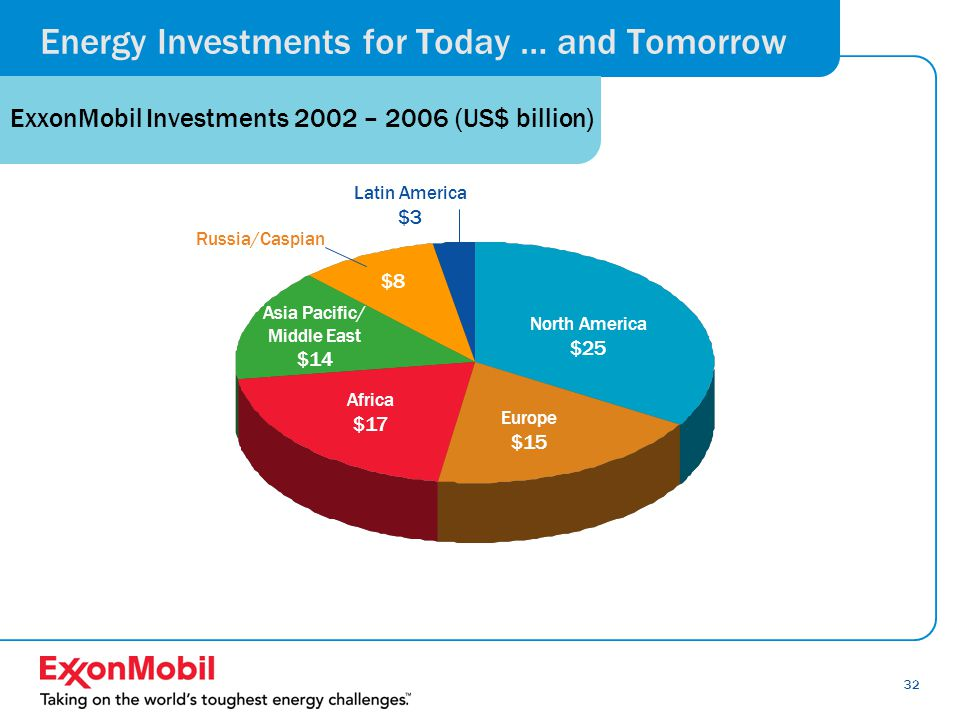 32 Africa $15 billion Europe $14 billion Energy Investments for Today … and Tomorrow ExxonMobil Investments 2002 – 2006 (US$ billion) North America $25 billion Asia Pacific/ Middle East $11 billion $7 billion Africa $17 Latin America $3 Europe $15 North America $25 Asia Pacific/ Middle East $14 $8 Russia/Caspian