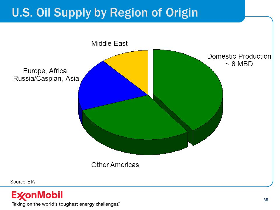35 Source: EIA Other Americas Domestic Production ~ 8 MBD Middle East Europe, Africa, Russia/Caspian, Asia U.S.